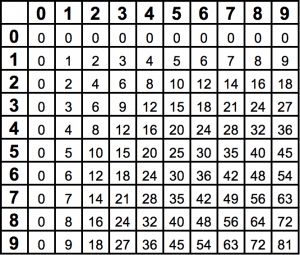 Multiplication Table Template For Numbers