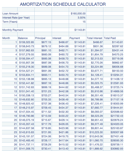 Numbers '08 – Amortization Table