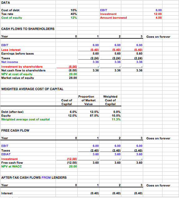 Free Cash Flow Template For Numbers