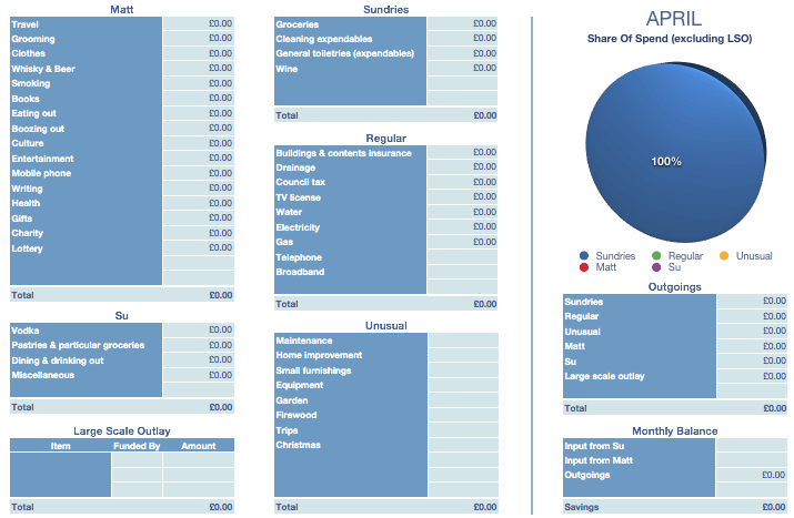 Blue Budget Template For Numbers